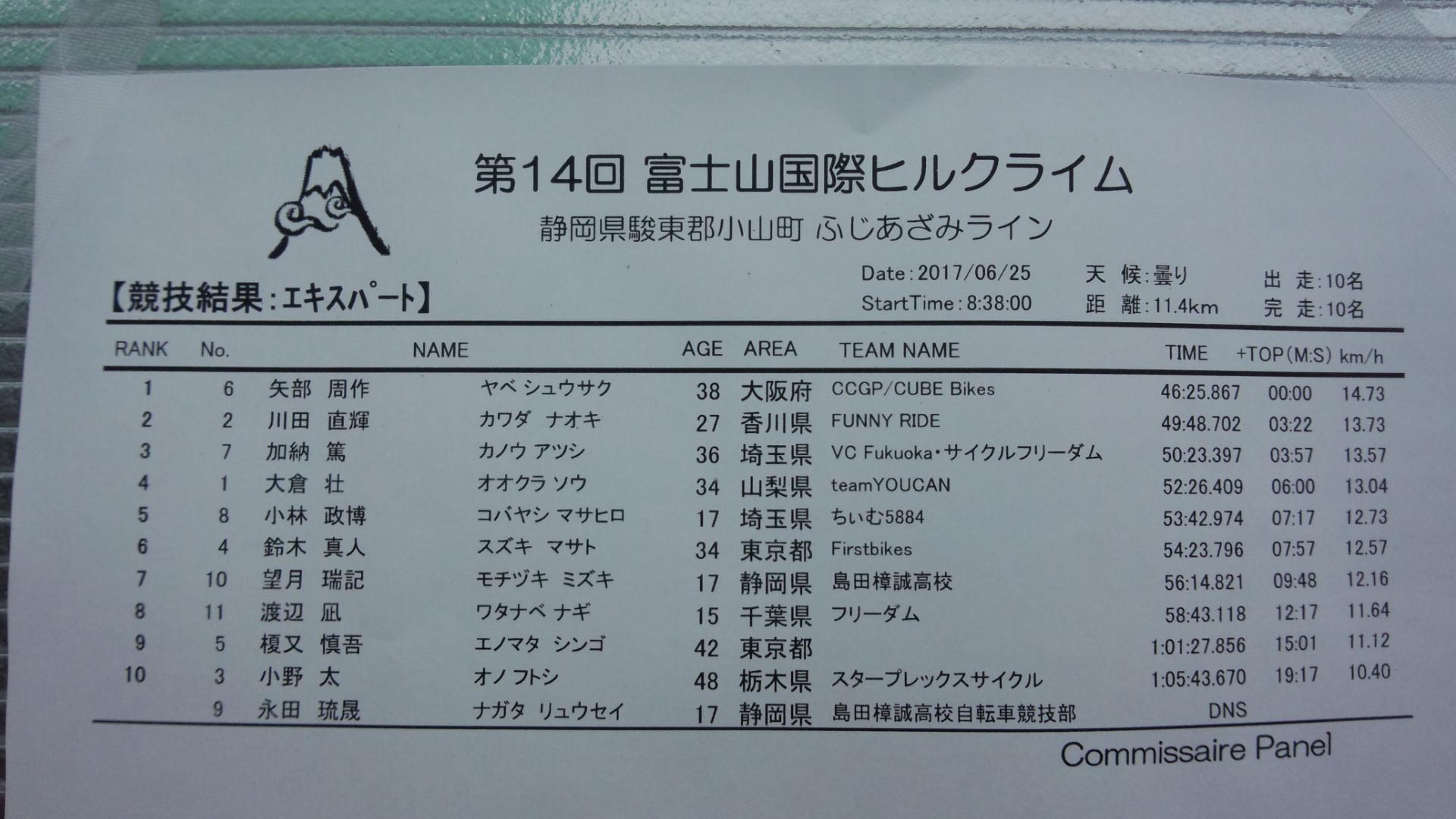 第14回富士山国際ヒルクライム